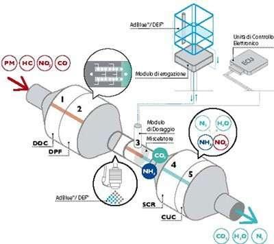 Iveco HI-SCR, rigenerazione passiva del DPF